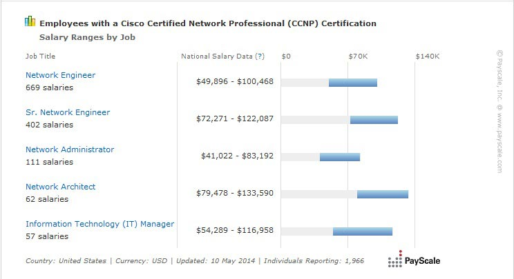 ccnp payscale