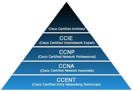 Cisco Certifications Imedita