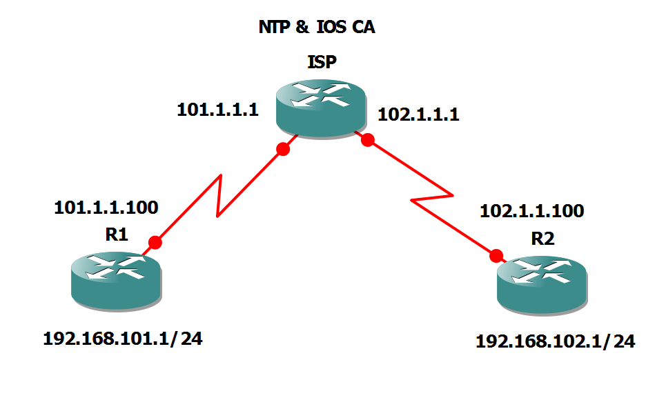 How to Configure IOS Site to Site VPN with RSA Signature IOS CA