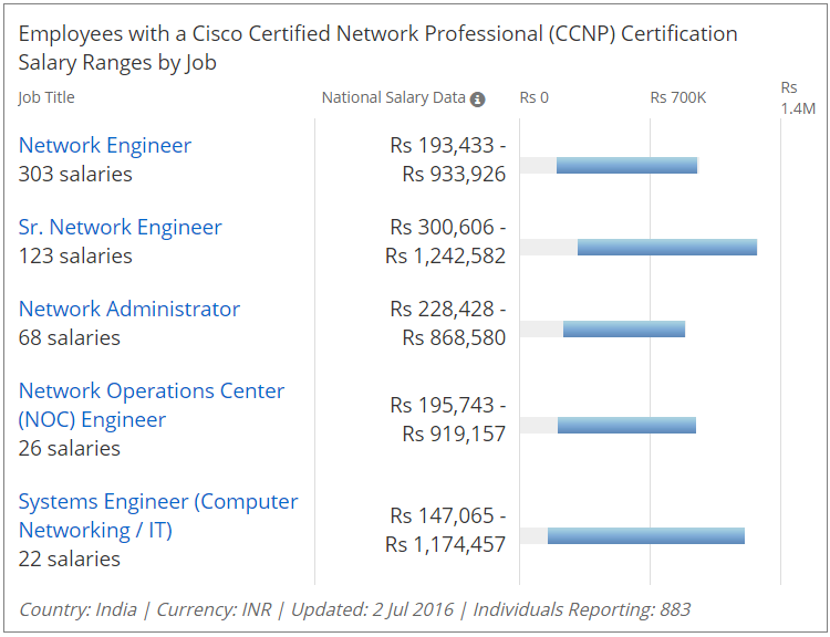 Cisco Certifications CCNP Salary In INDIA