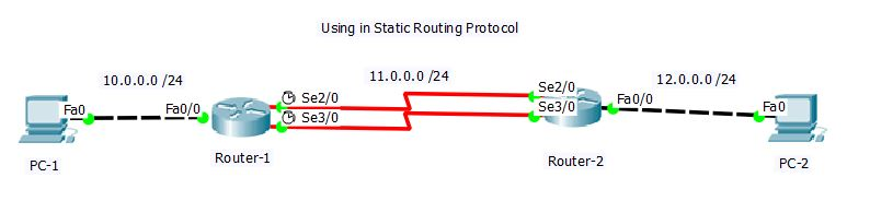 AD Configuration in Static Routing