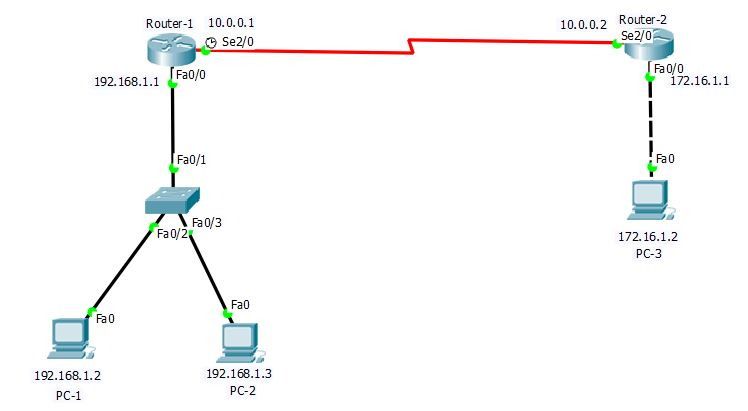 Default Gateway in IP Routing