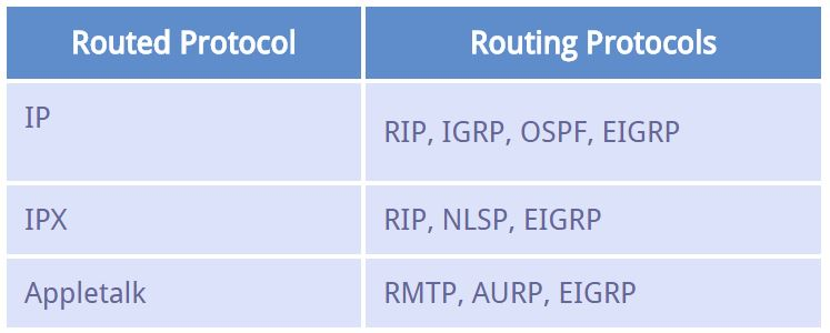 Examples of Routed and Routing Protocols.