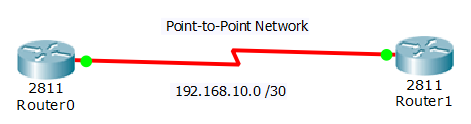 Example of a Point to Point Network using subnetting