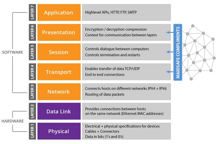 Top Questions and Answers on OSI Model