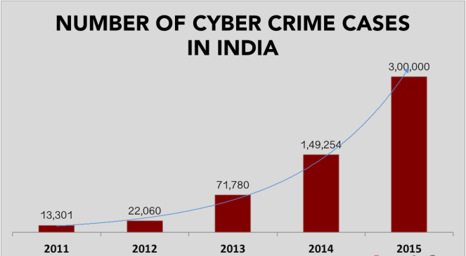 number-of-cyber-crimes-in-indIA