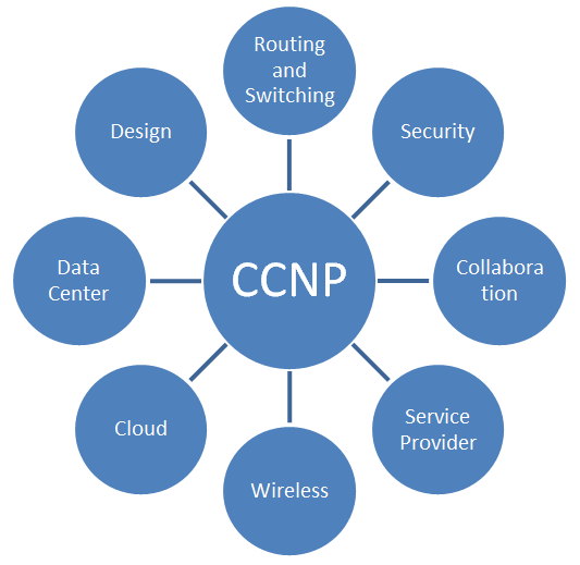 Cisco CCNP Certifications by I-Medita