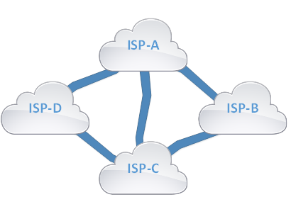 BGP Between ISP (Internet Service Provider)