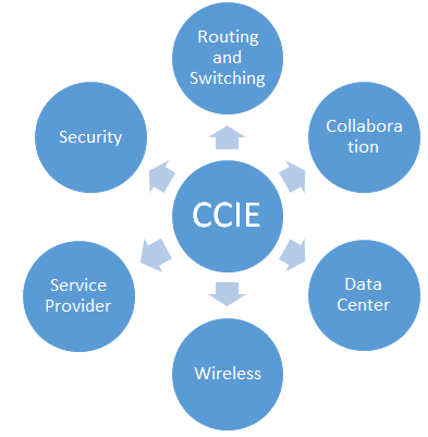 Cisco CCIE Certifications by I-Medita