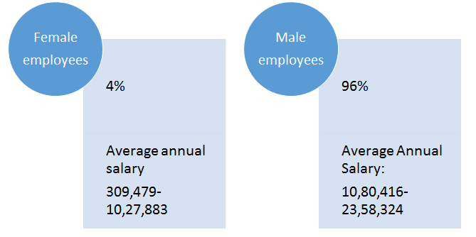 Male and Female CCIE Network Engineers Ratio by I-Medita