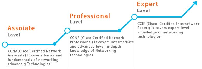 cisco graph