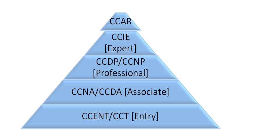 cisco-certifications-chart