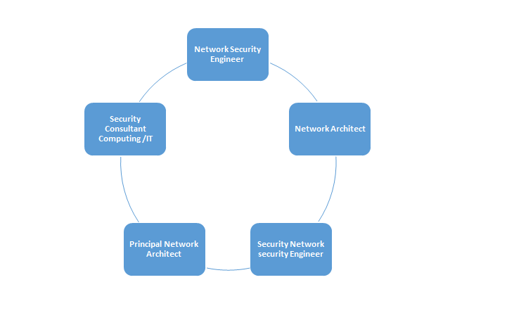 TOP Network security profiles