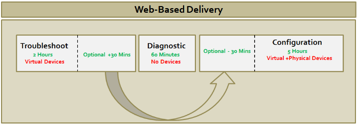 ccie-collab-web-delivery