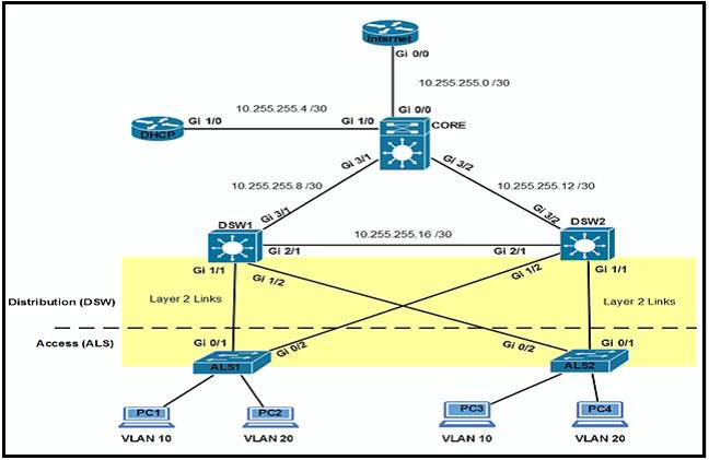 ccna-ccnp-scenerio-based-interview-questions_4
