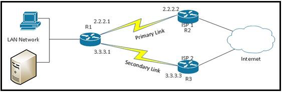 ccna-ccnp-scenerio-based-interview-questions