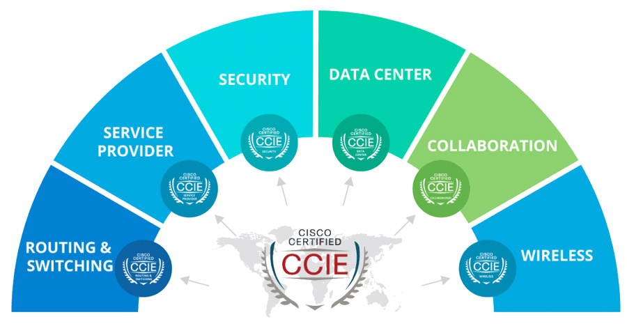 CCIE Certifications