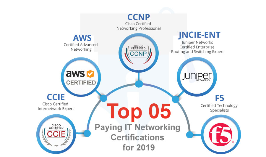 top 05 IT Networking certifications