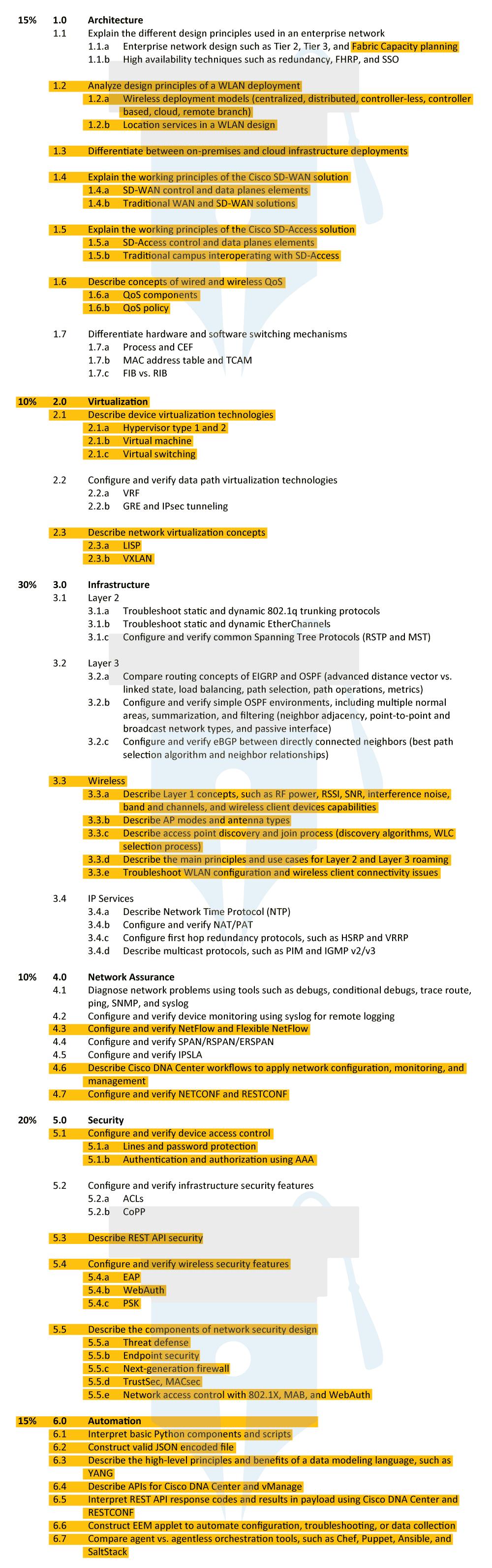 CCNP-CCIE-300-401-ENCOR-Exam-Topics