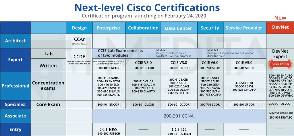 New Changes to Cisco Certification