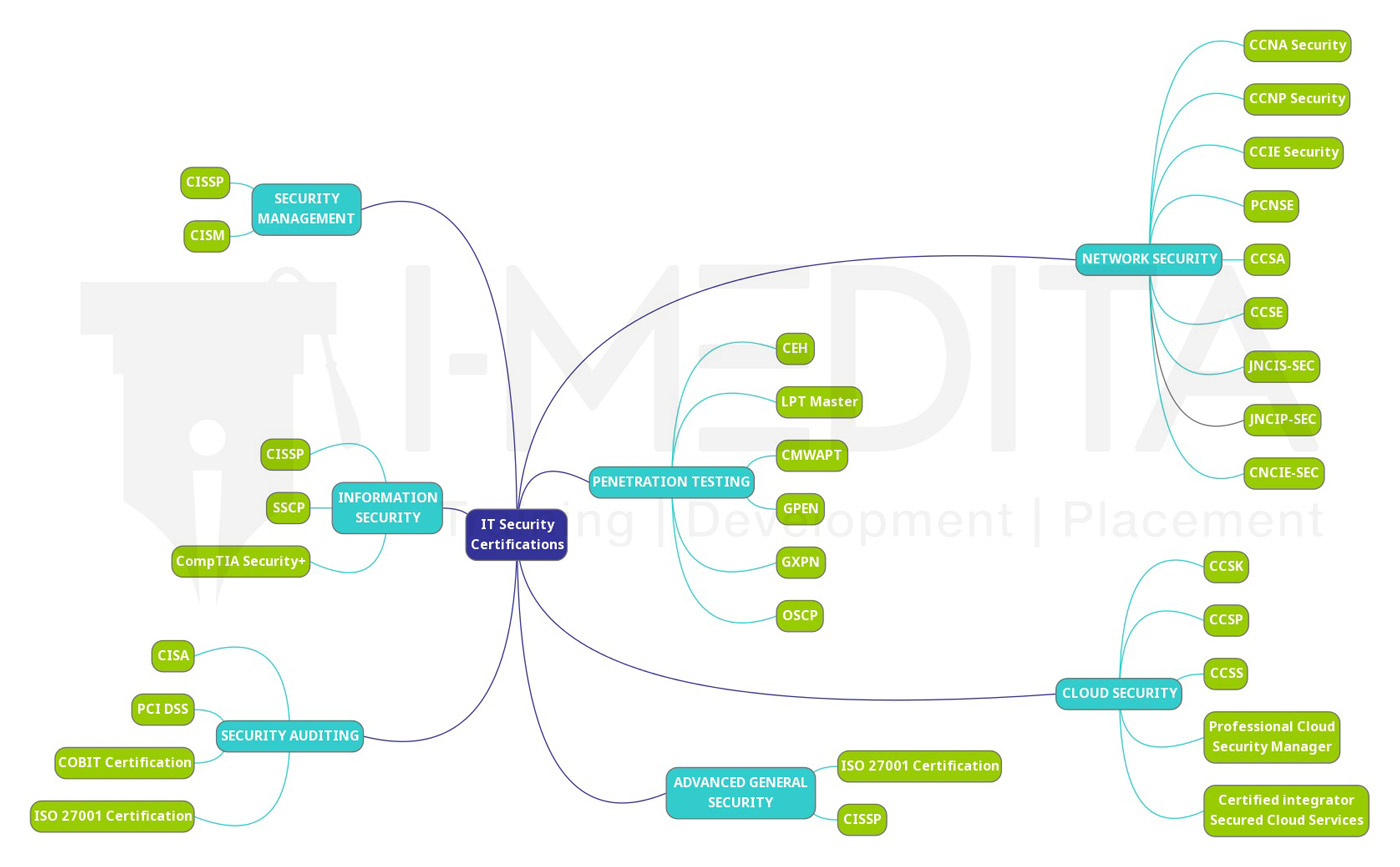 Top 30+ Certifications in 2019 MindMap