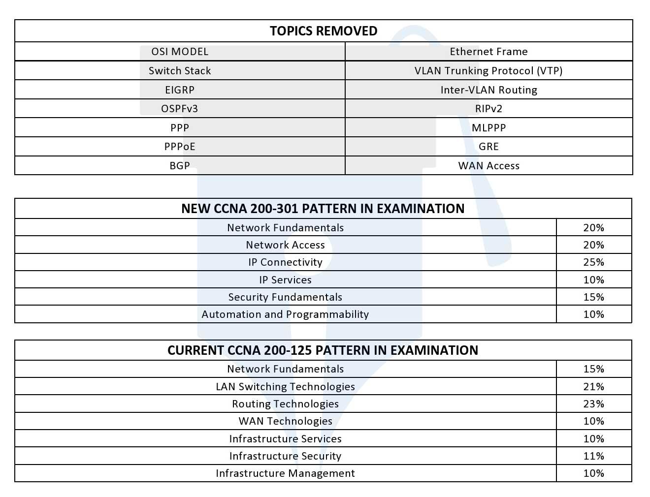 new ccna 200-301 exam topics