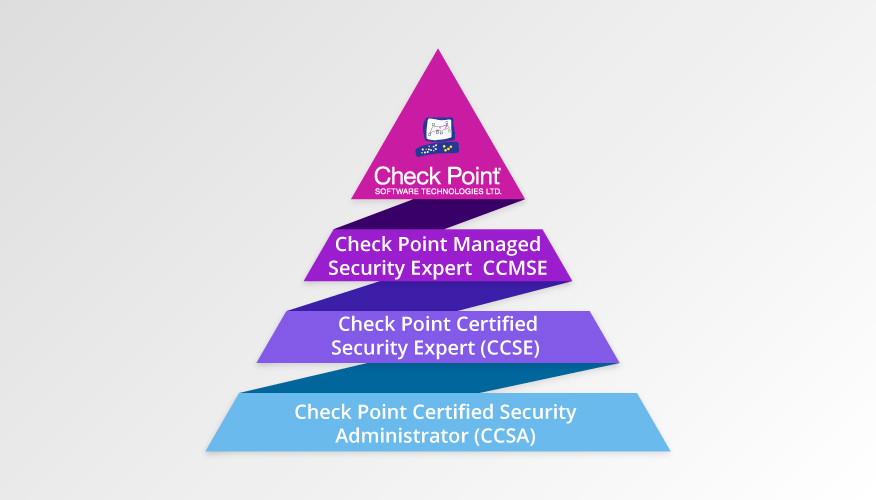 Check Point Certification Software Technologies - I-Medita
