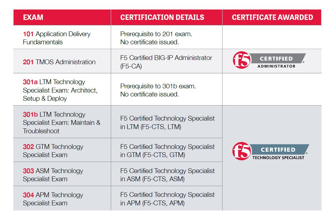 f5-certifications