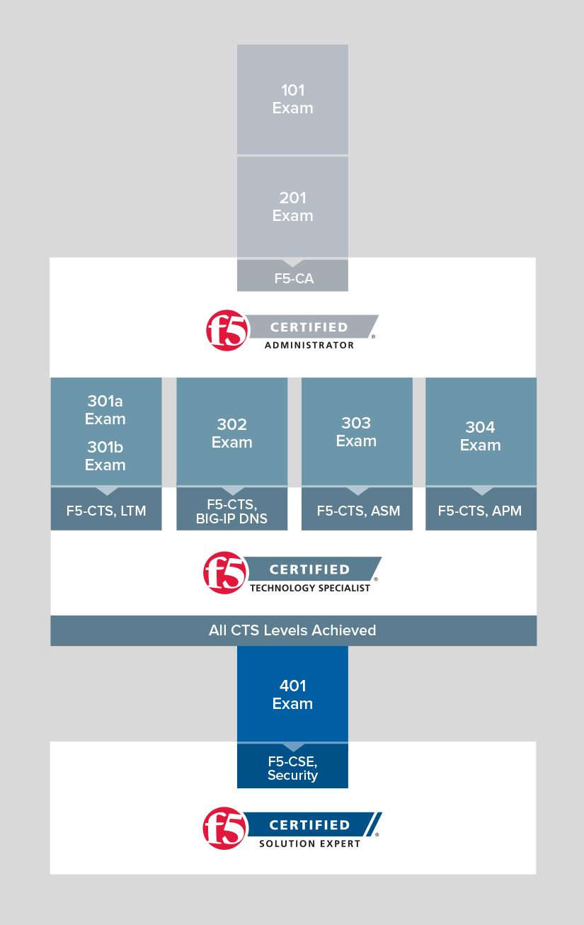 f5 certification track