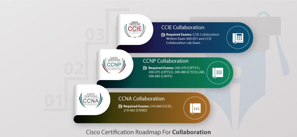 cisco roadmap certification collaboration provider ccna