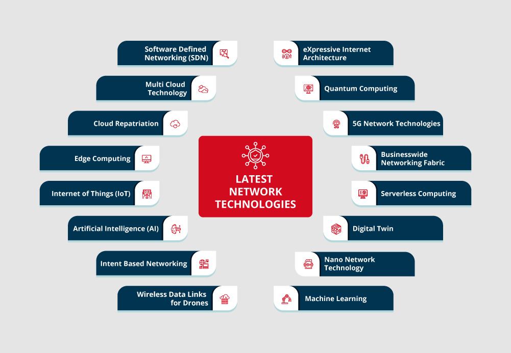 List of Latest Network Technologies 2019 - I-Medita