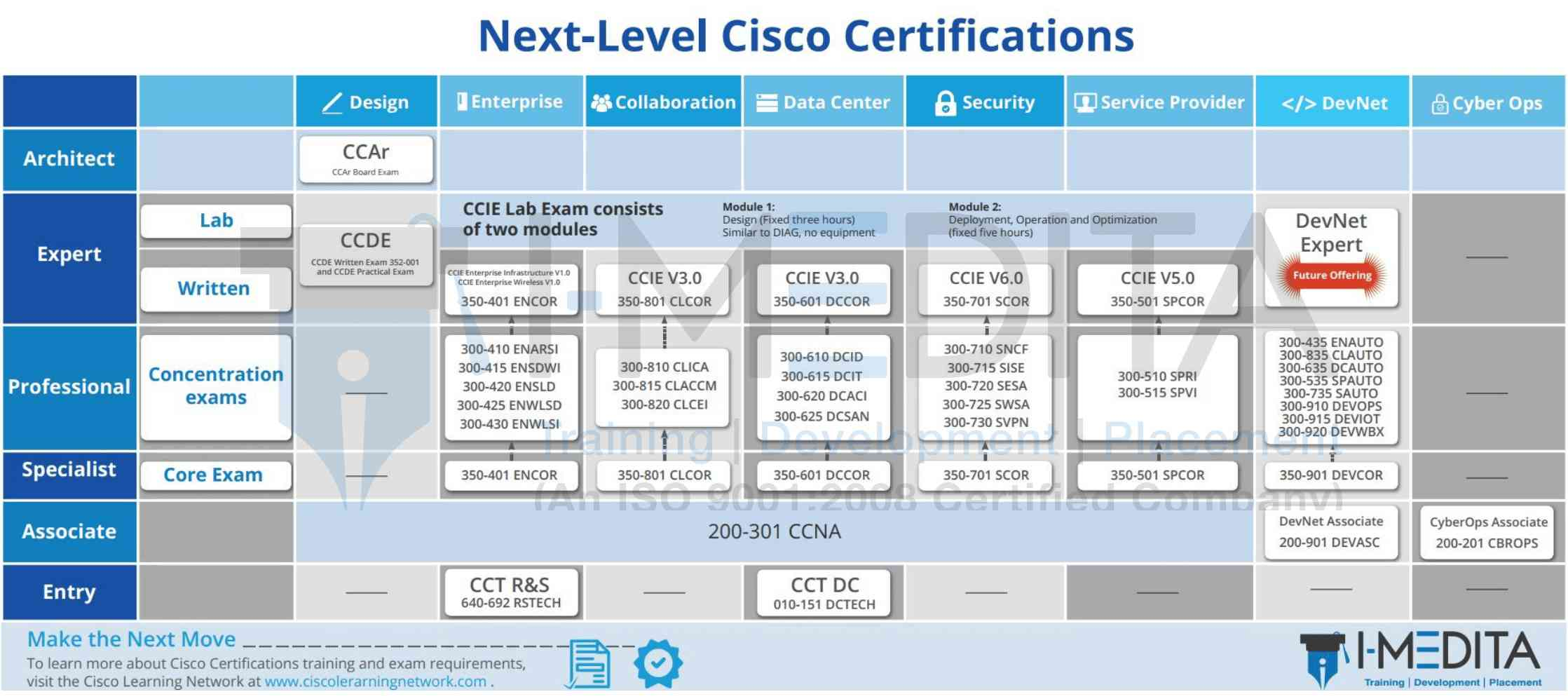 ccna tutorials cisco certifications